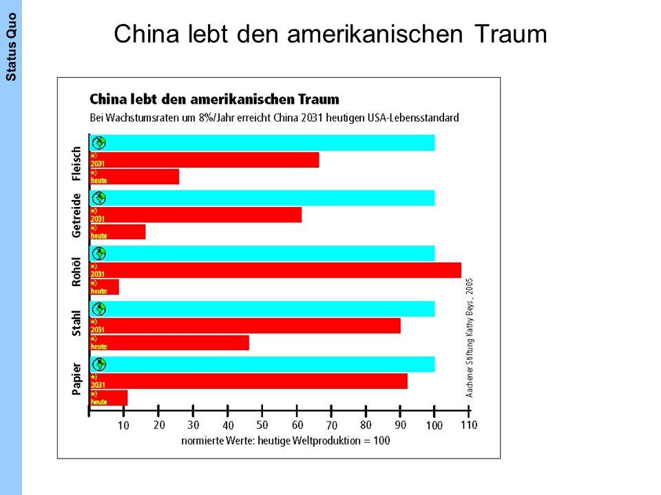 China lebt den amerikanischen Traum