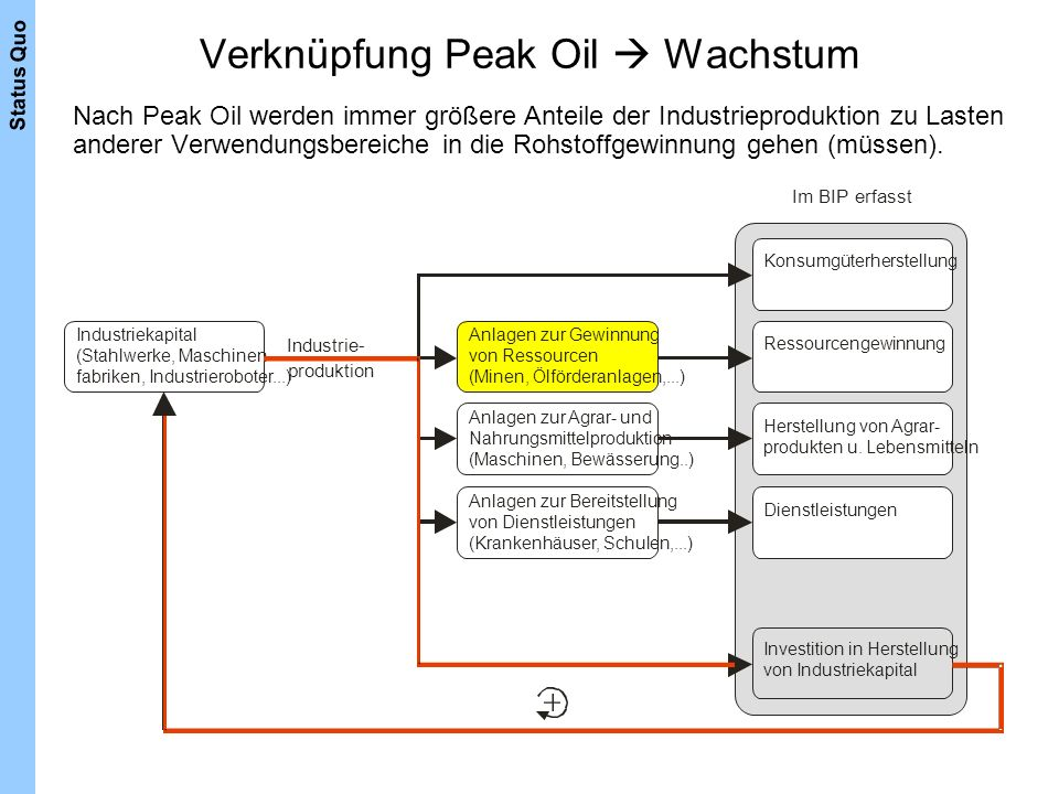 Verknüpfung Peak Oil  Wachstum