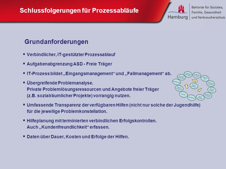Schlussfolgerungen für Prozessabläufe