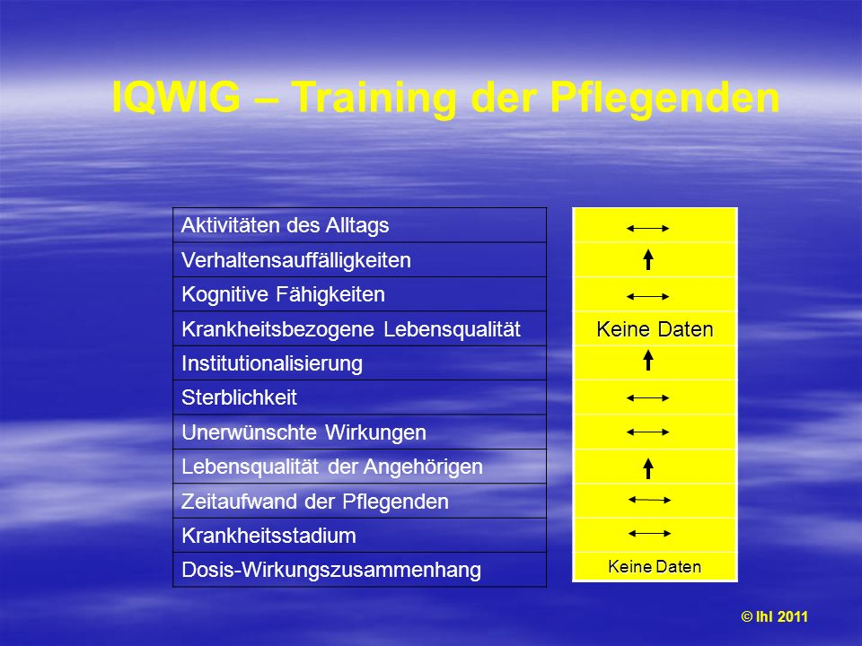 IQWIG – Training der Pflegenden