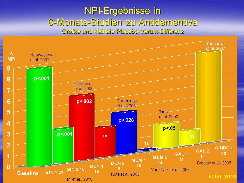 NPI-Ergebnisse in 6-Monats-Studien zu Antidementiva Größte und kleinste Placebo-Verum-Differenz