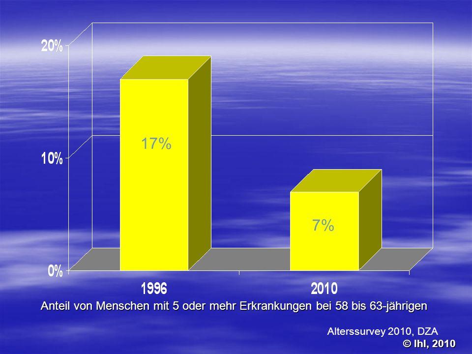 17% 7% Anteil von Menschen mit 5 oder mehr Erkrankungen bei 58 bis 63-jährigen. Alterssurvey 2010, DZA.