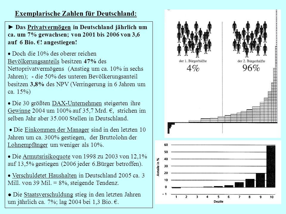 Exemplarische Zahlen für Deutschland: