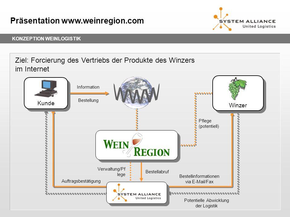 www Präsentation www.weinregion.com
