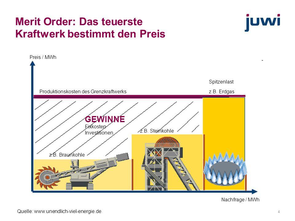 Merit Order: Das teuerste Kraftwerk bestimmt den Preis