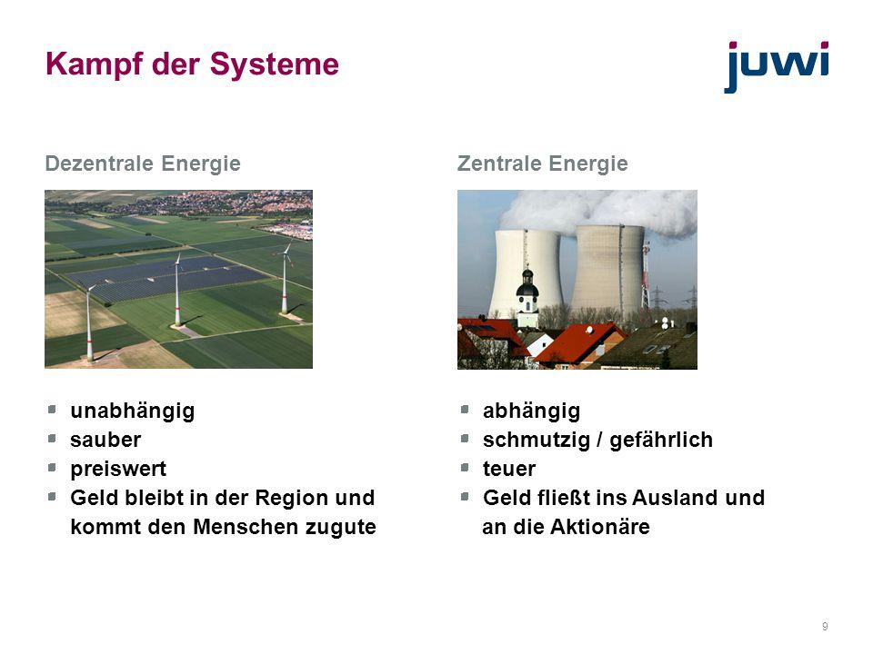 Kampf der Systeme Dezentrale Energie unabhängig sauber preiswert