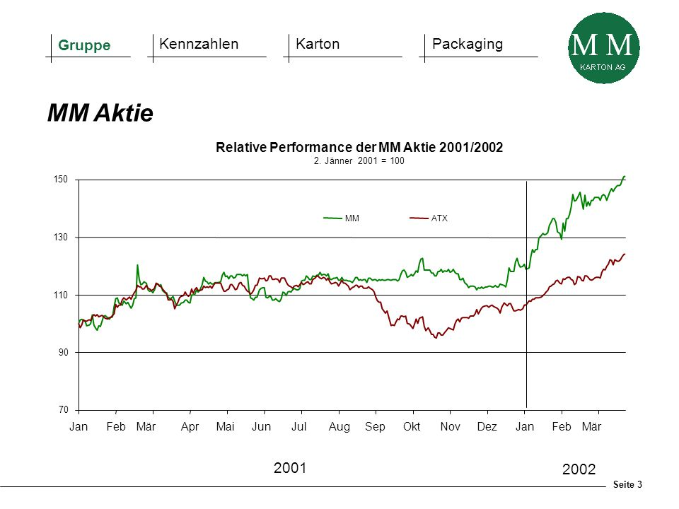 Relative Performance der MM Aktie 2001/2002 2. Jänner 2001 = 100