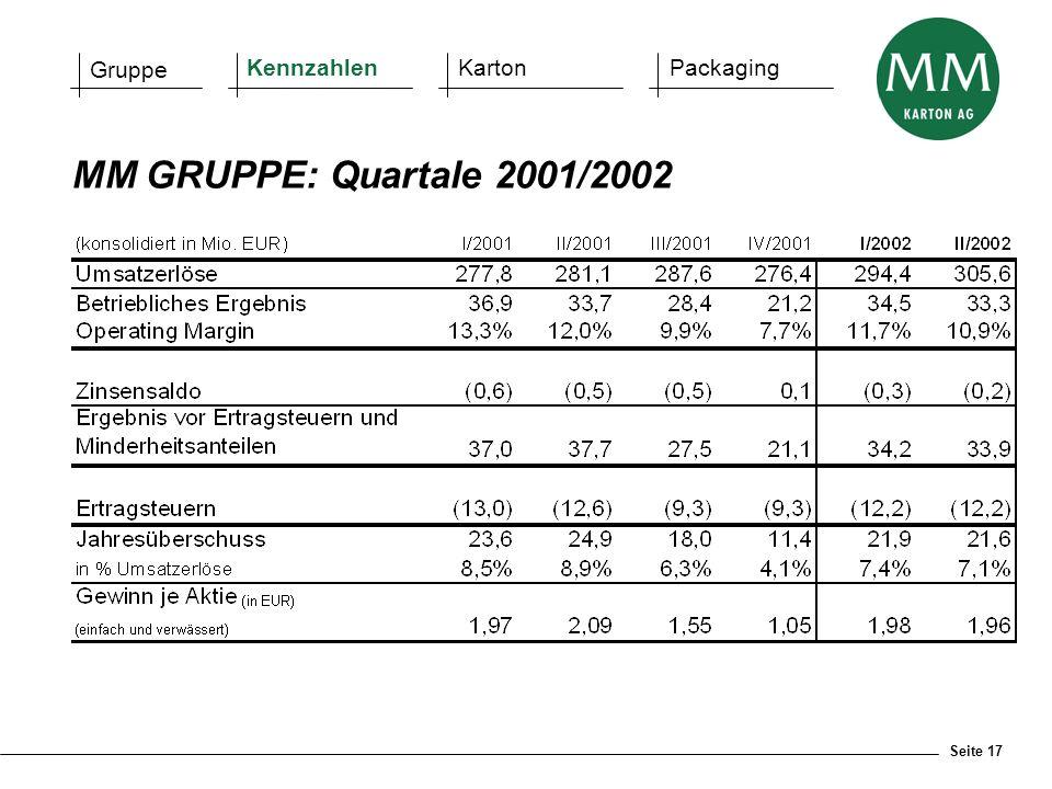 Gruppe Kennzahlen Karton Packaging MM GRUPPE: Quartale 2001/2002