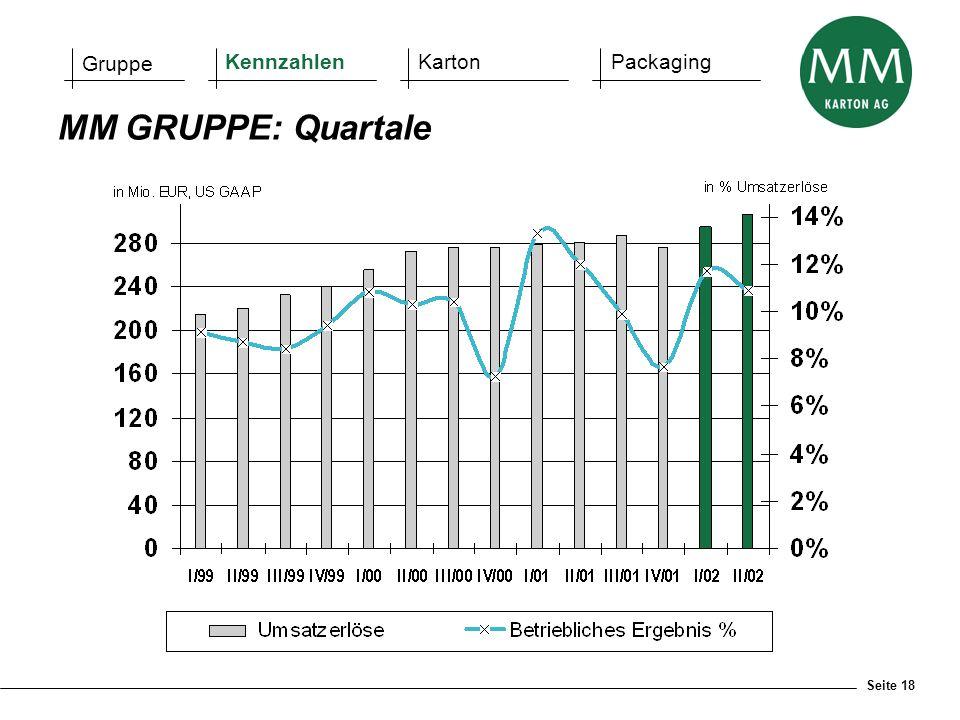 Gruppe Kennzahlen Karton Packaging MM GRUPPE: Quartale