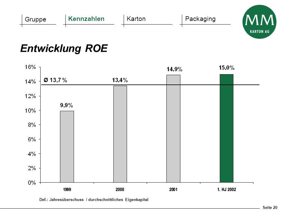 Entwicklung ROE Gruppe Kennzahlen Karton Packaging Ø 13,7 %