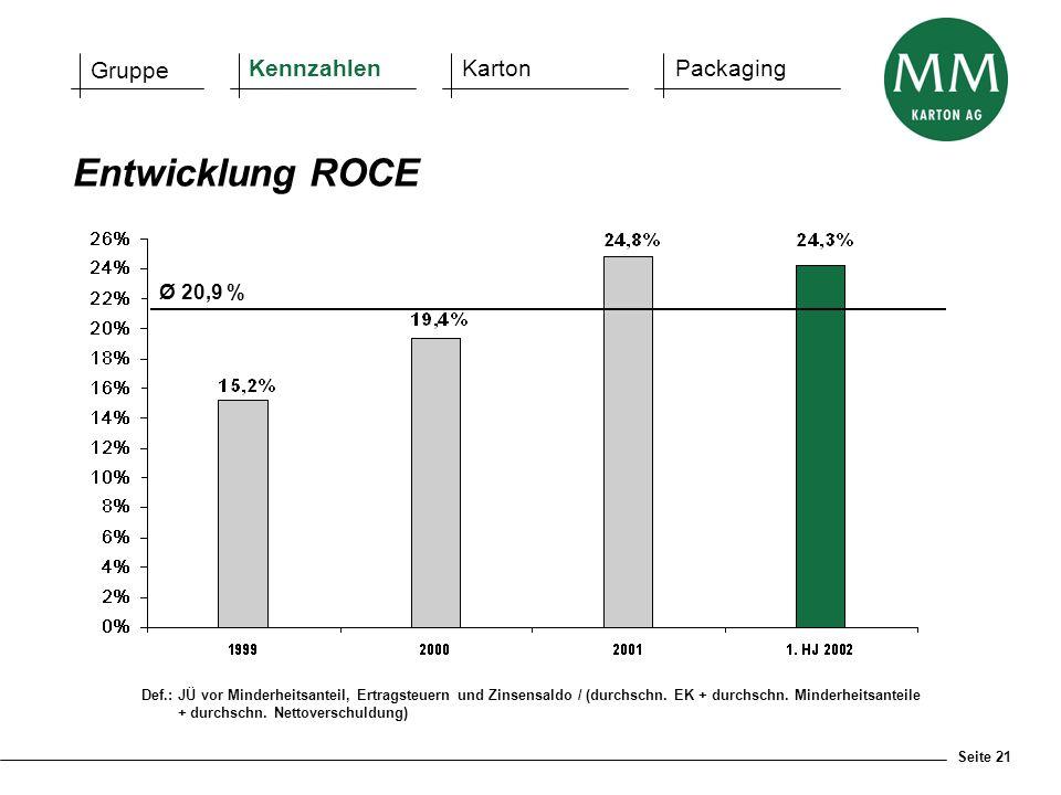 Entwicklung ROCE Gruppe Kennzahlen Karton Packaging Ø 20,9 %
