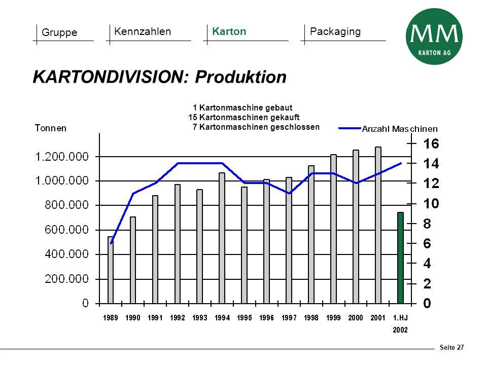KARTONDIVISION: Produktion