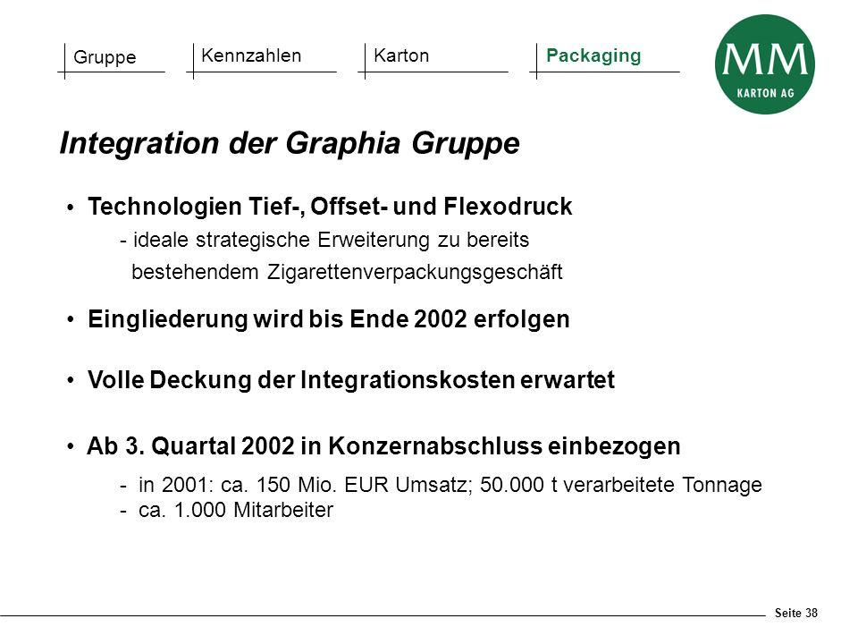 Integration der Graphia Gruppe