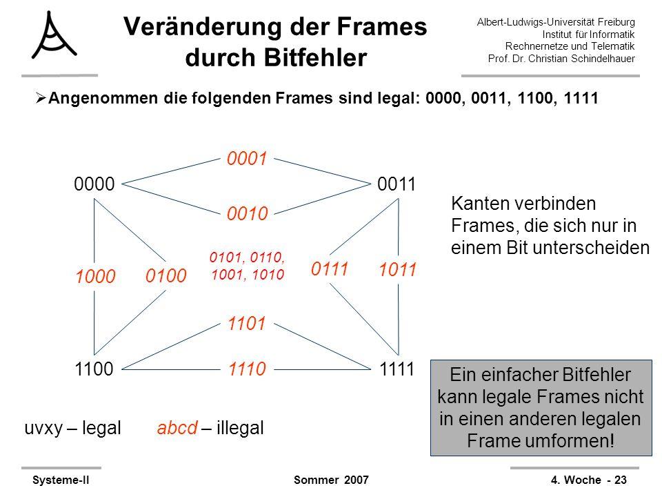 Veränderung der Frames durch Bitfehler