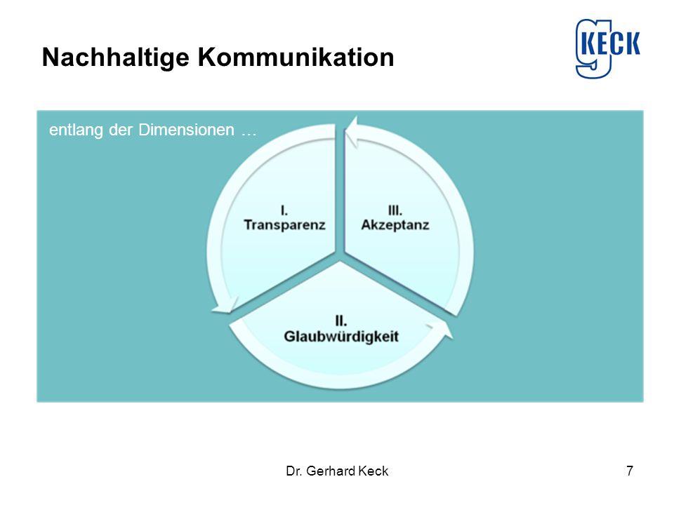 Nachhaltige Kommunikation
