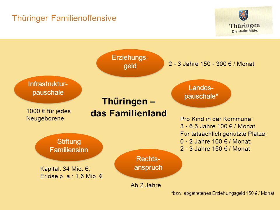 Thüringer Familienoffensive