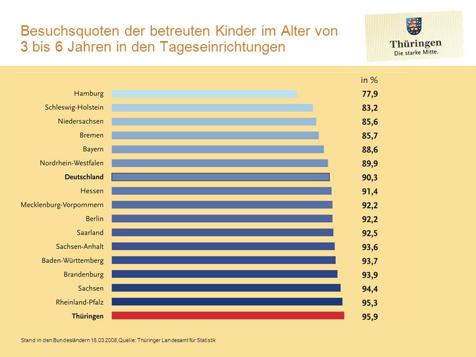 Besuchsquoten der betreuten Kinder im Alter von 3 bis 6 Jahren in den Tageseinrichtungen
