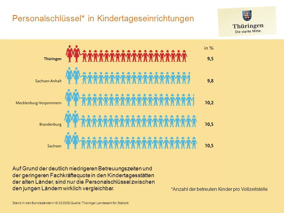 Personalschlüssel* in Kindertageseinrichtungen
