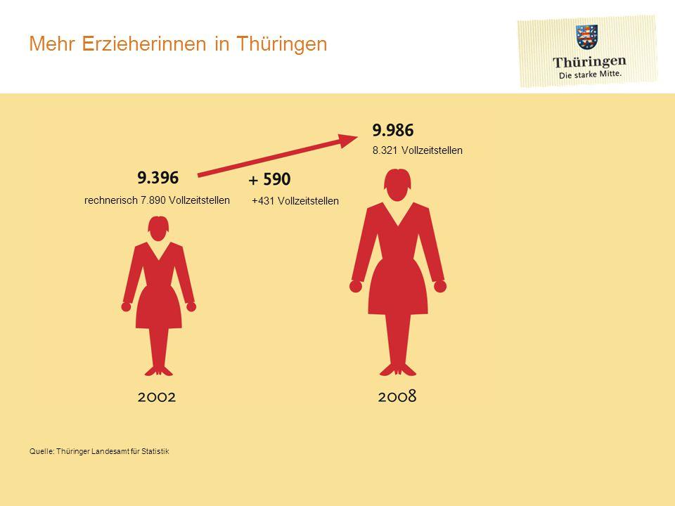 Mehr Erzieherinnen in Thüringen