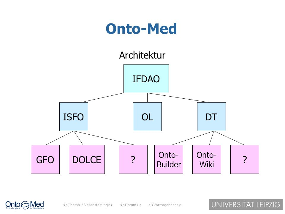 Onto-Med Architektur IFDAO ISFO OL DT GFO DOLCE Onto- Builder