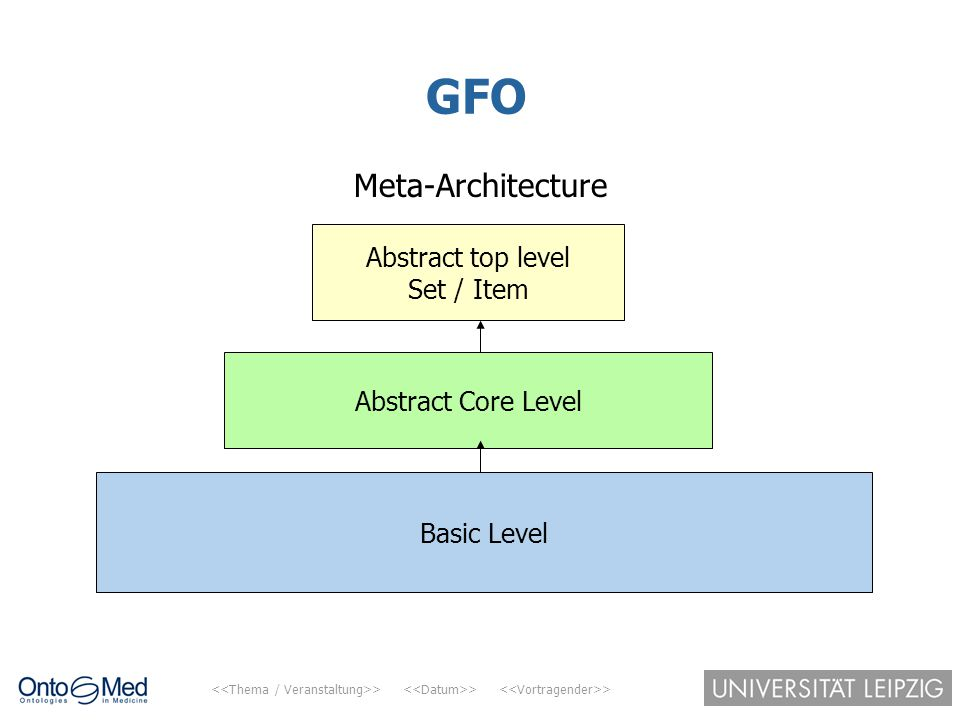 GFO Meta-Architecture Abstract top level Set / Item