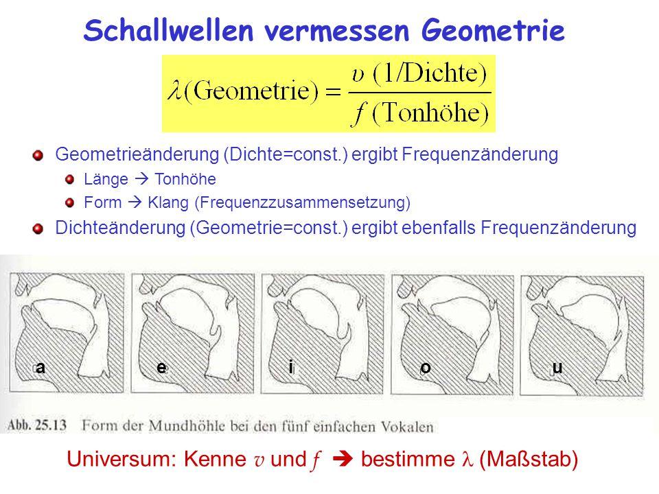 Schallwellen vermessen Geometrie