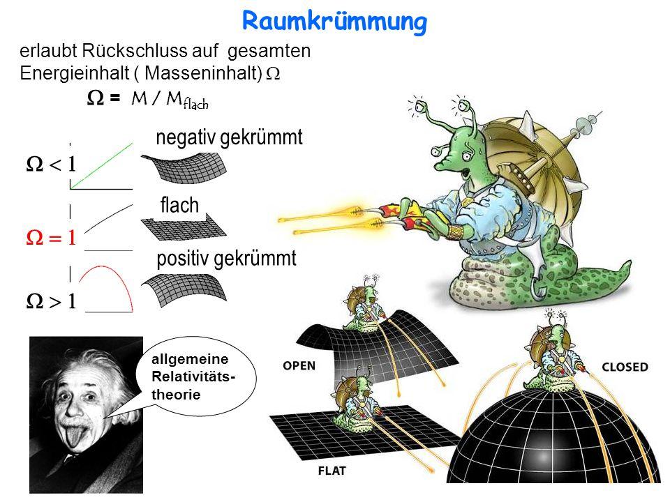 Raumkrümmung negativ gekrümmt W < 1 flach W = 1 positiv gekrümmt