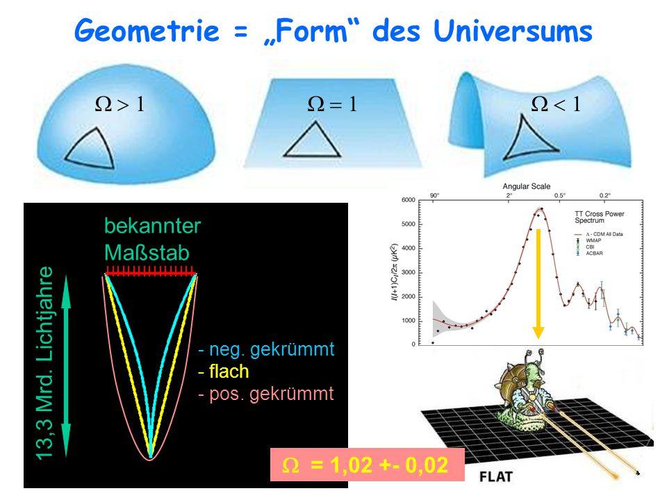 """Geometrie = """"Form des Universums"""