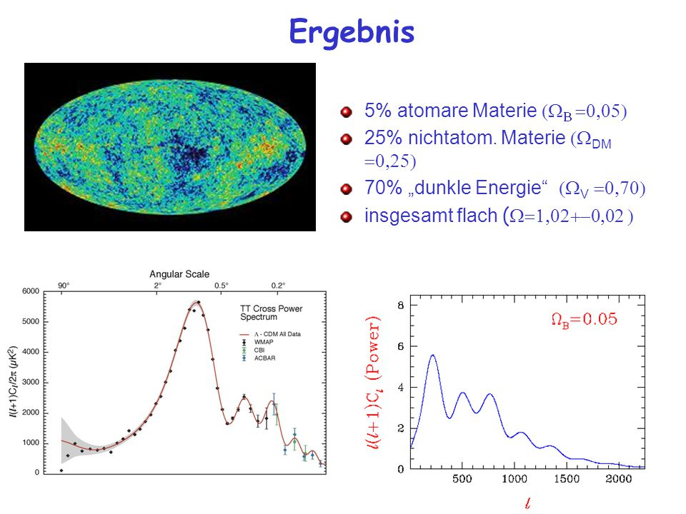 Ergebnis 5% atomare Materie (WB =0,05)