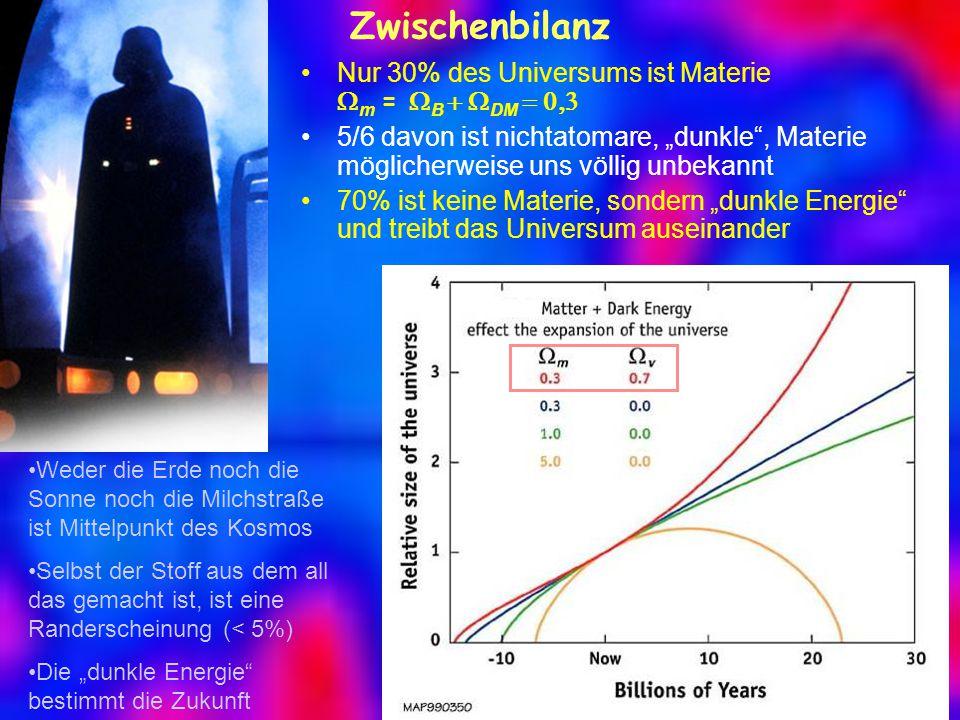 Zwischenbilanz Nur 30% des Universums ist Materie Wm = WB + WDM = 0,3