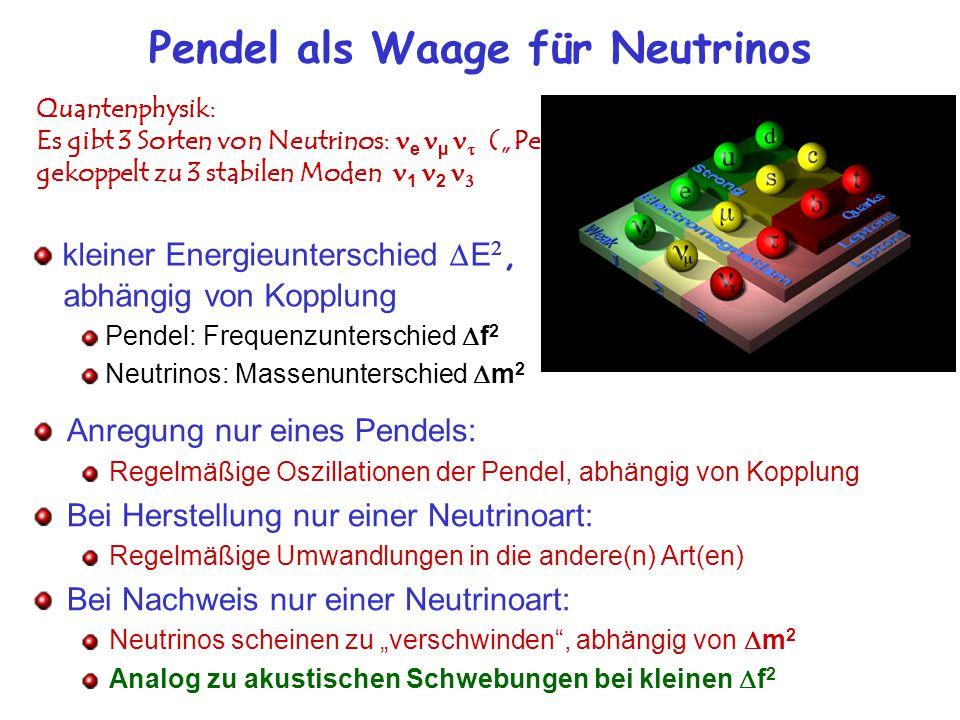 Pendel als Waage für Neutrinos