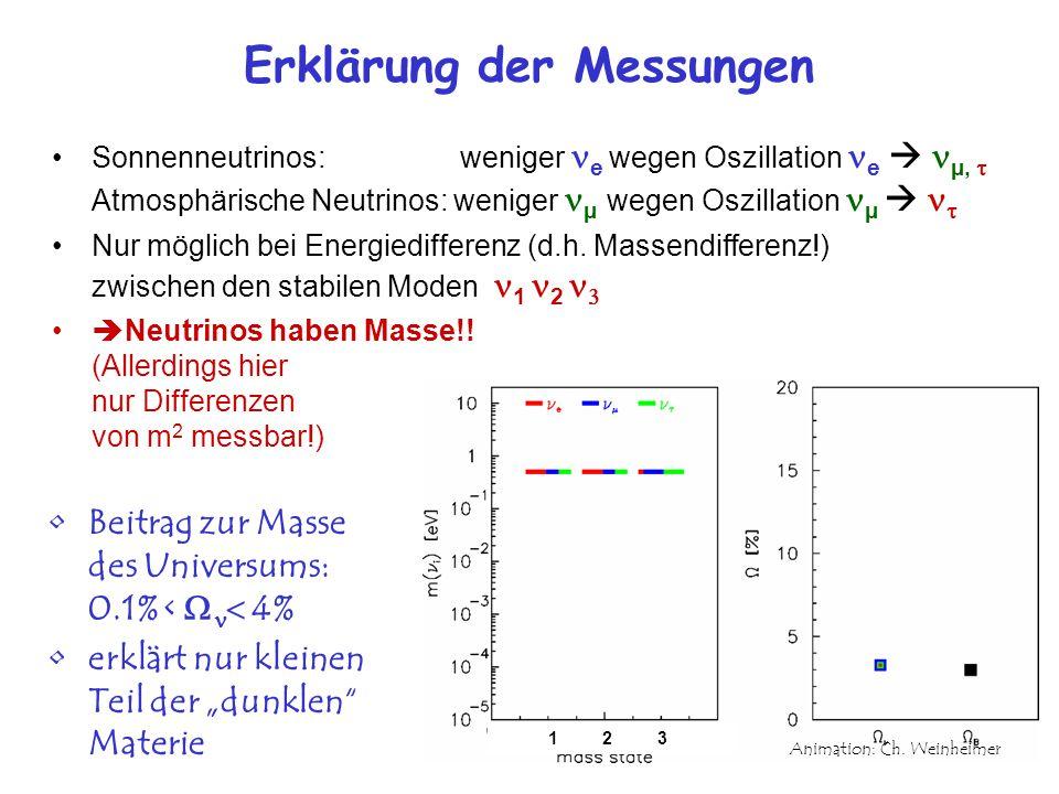 Erklärung der Messungen
