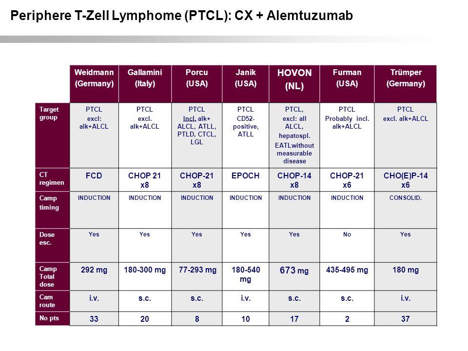 Periphere T-Zell Lymphome (PTCL): CX + Alemtuzumab