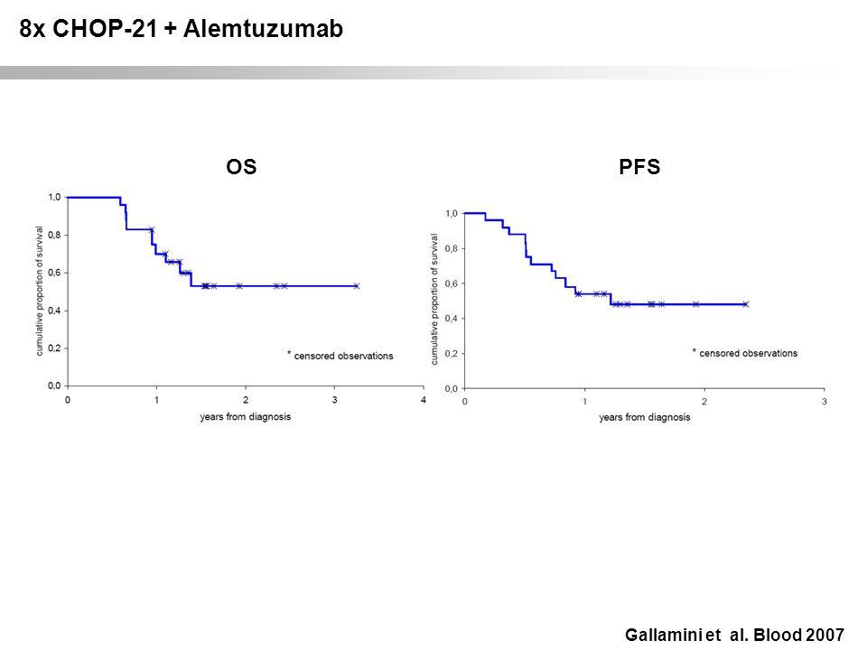 8x CHOP-21 + Alemtuzumab OS PFS Gallamini et al. Blood 2007