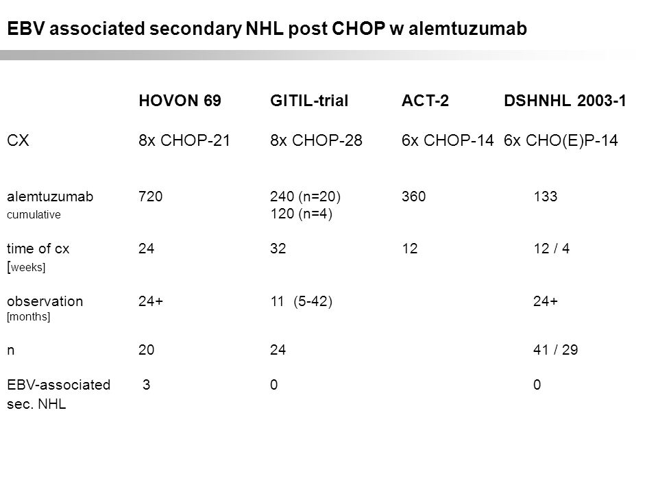 EBV associated secondary NHL post CHOP w alemtuzumab