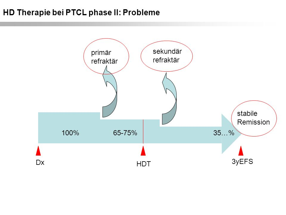 HD Therapie bei PTCL phase II: Probleme