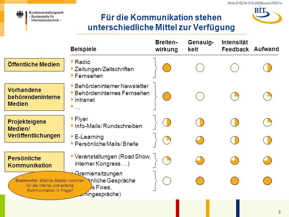 Kommunikationsplan - Gesamtprojektleiter AG