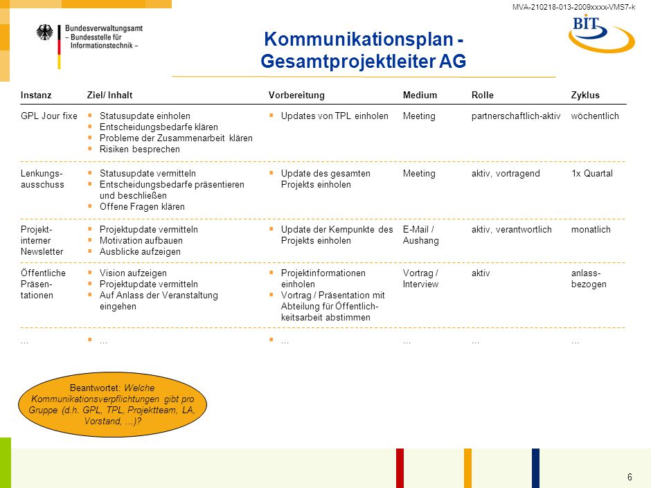 Kommunikationsmaßnahmenplan