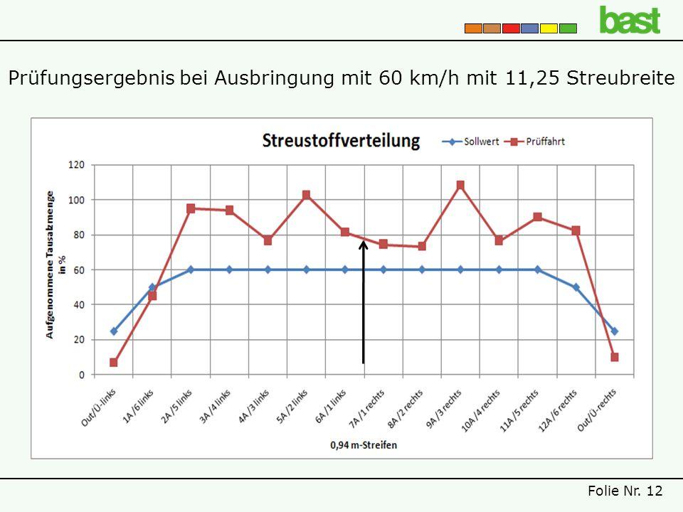 Prüfungsergebnis bei Ausbringung mit 60 km/h mit 11,25 Streubreite