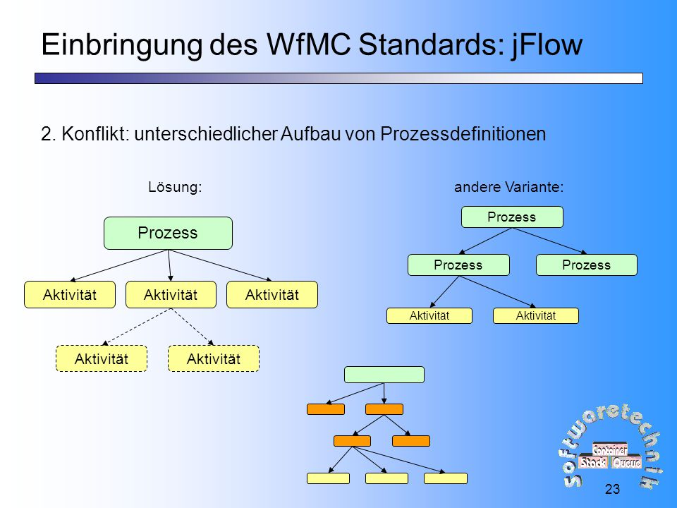 Einbringung des WfMC Standards: jFlow