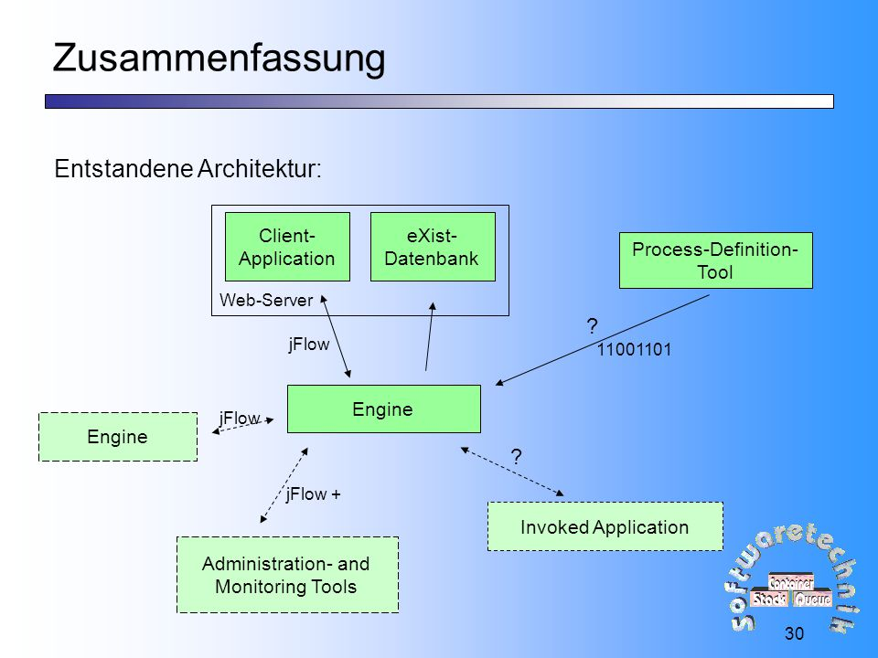 Zusammenfassung Entstandene Architektur: Client- Application