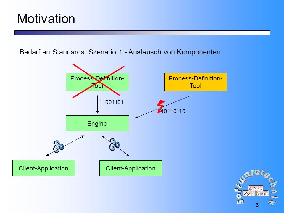 Motivation Bedarf an Standards: Szenario 1 - Austausch von Komponenten: Process-Definition- Tool.
