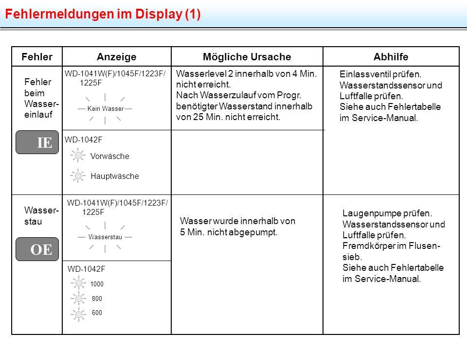 IE OE Fehlermeldungen im Display (1) Fehler Anzeige Mögliche Ursache