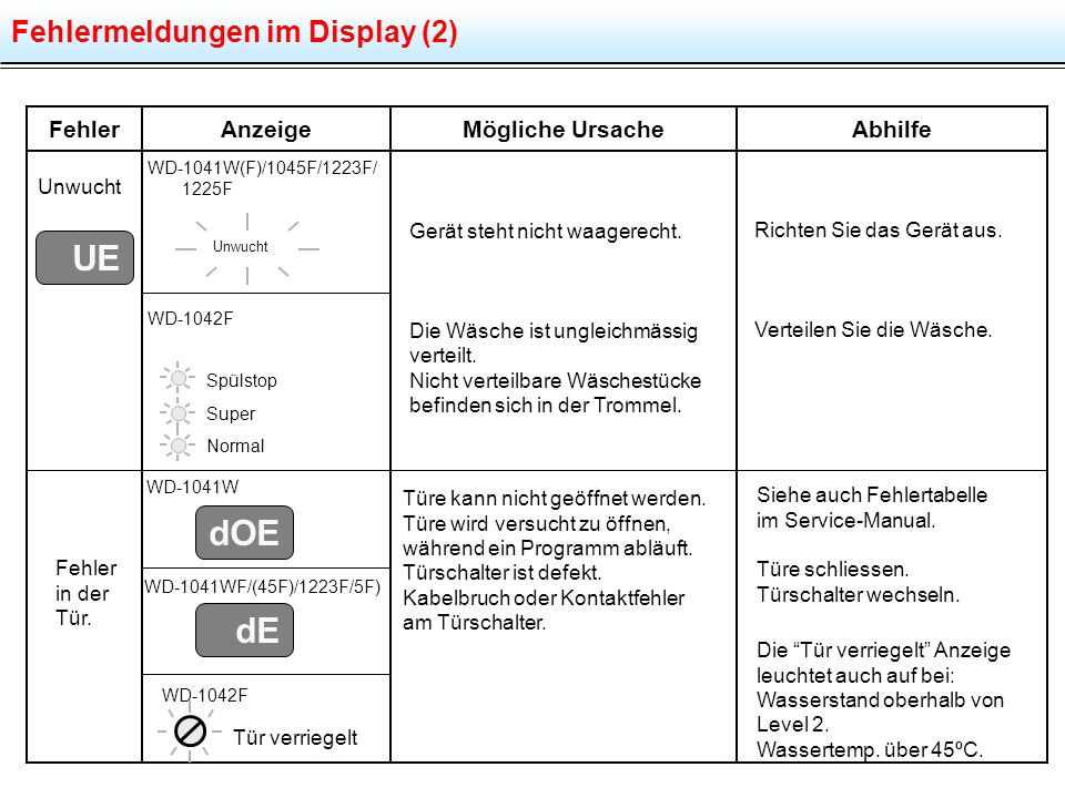 UE dOE dE Fehlermeldungen im Display (2) Fehler Anzeige