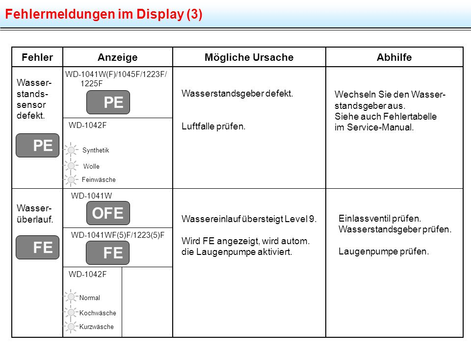PE PE OFE FE FE Fehlermeldungen im Display (3) Fehler Anzeige