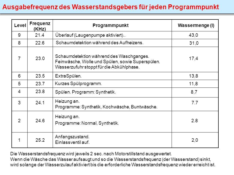 Ausgabefrequenz des Wasserstandsgebers für jeden Programmpunkt