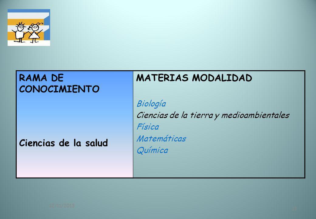 RAMA DE CONOCIMIENTO Ciencias de la salud MATERIAS MODALIDAD Biología