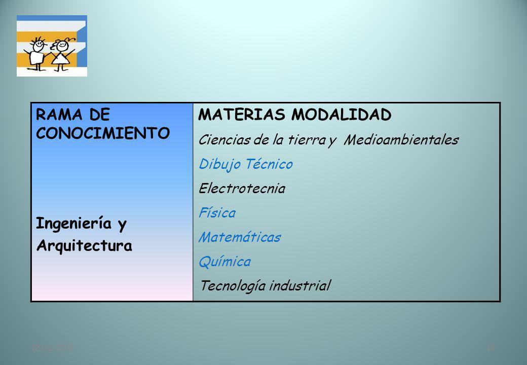 RAMA DE CONOCIMIENTO Ingeniería y Arquitectura MATERIAS MODALIDAD