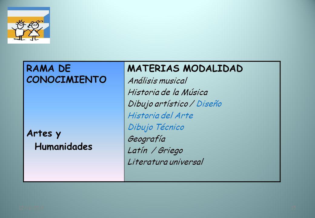 RAMA DE CONOCIMIENTO Artes y Humanidades MATERIAS MODALIDAD