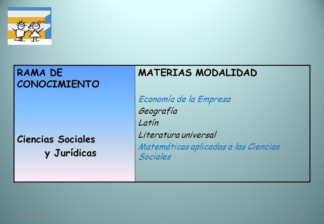 RAMA DE CONOCIMIENTO Ciencias Sociales y Jurídicas MATERIAS MODALIDAD